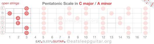 Guitar Scales Pent 0-06