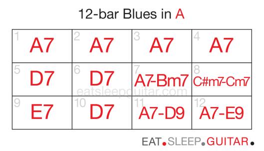 Guitar 12bar blues eight-02