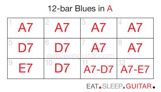 Guitar 12bar blues four-02
