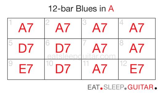 Guitar 12bar blues one-02