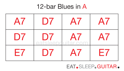 Guitar 12bar blues two-02