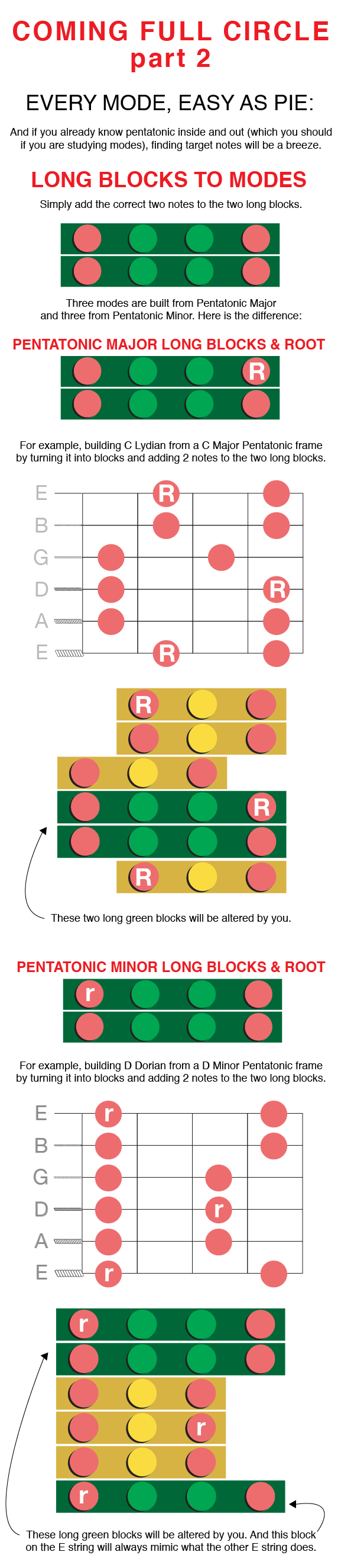 Guitar Modes Fretboard Understanding Connecting Block Method 2