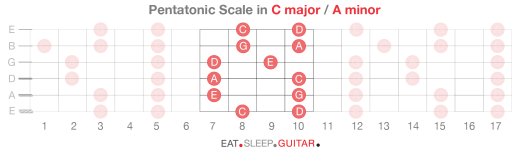 Guitar Scales p3-06