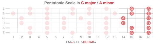 Guitar Scales p6-06