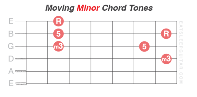 Learn-Guitar-Chord-Tones-Minor-Root-Third-Fifth-3rd-5th