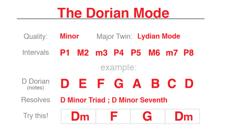 The Dorian Mode for Guitar - A Guitarist Guide to Playing and ...