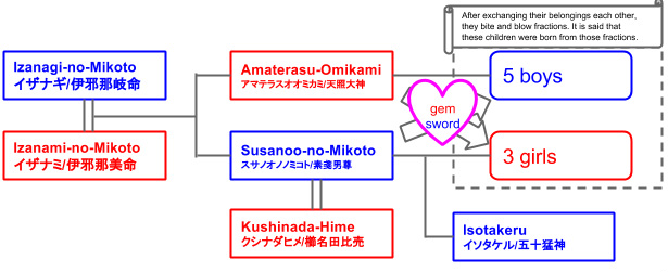 Family Tree of deities in Japanese Mythology
