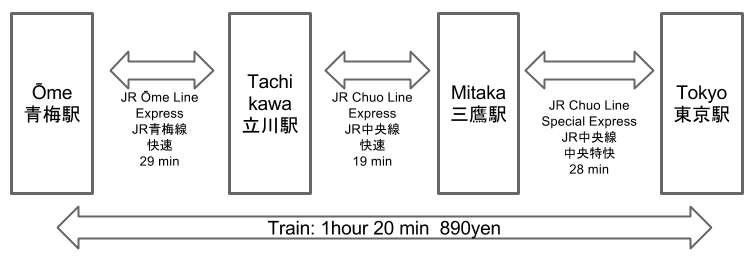 Train Route from Tokyo to Ōme