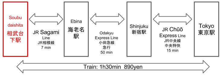 Route to Soubudaishita Station to Tokyo Station