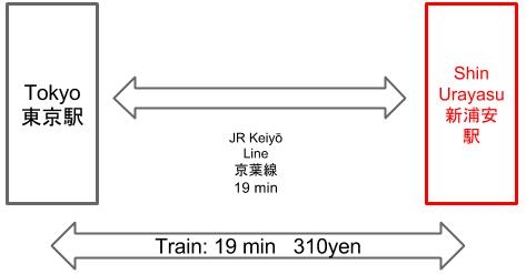 Route to Shin Urayasu Station from Tokyo Station