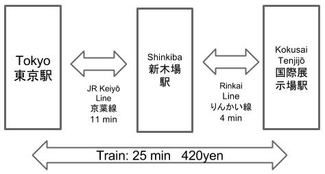 Route to Kokusaitenjijo Station to Tokyo Station