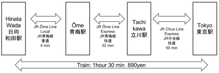 Route to Hinata Wada Station to Tokyo Station