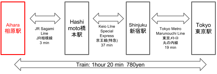 Route to Aihara Station from Tokyo Station
