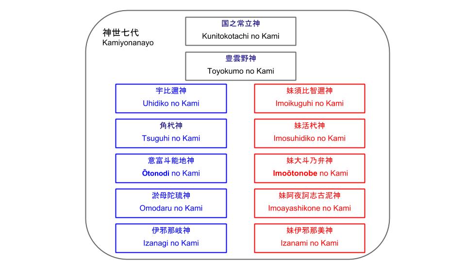 Kamiyonanayo(神世七代)
