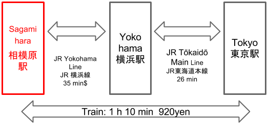 Route to Sagamihara Station from Tokyo Station