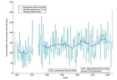 Données historiques de précipitation à Paris en mars-avril-mai (cumul sur trois mois) à partir du travail de Vicky Slonosky, complétées jusqu'en 2016 avec les données Météo France