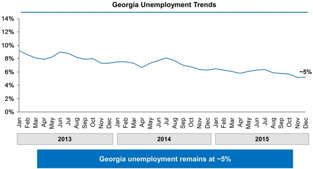 Chart showing Georgia's unemployment rate falling from 9% in January 2013 to approximately 5% in December 2015.