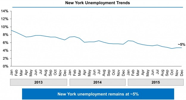 15-New-York-State-Page-Unemployment-Chart
