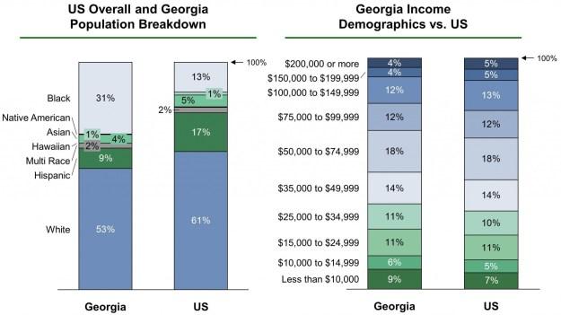 Georgia EB-5 Regional Center Demographics VF