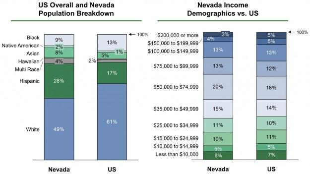 Nevada EB-5 Regional Center Demographics VF