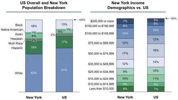 New York EB-5 Regional Center Demographics VF