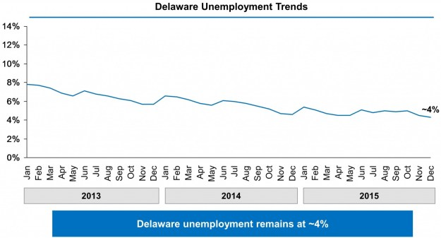 05-Delaware-State-Page-Unemployment-Chart