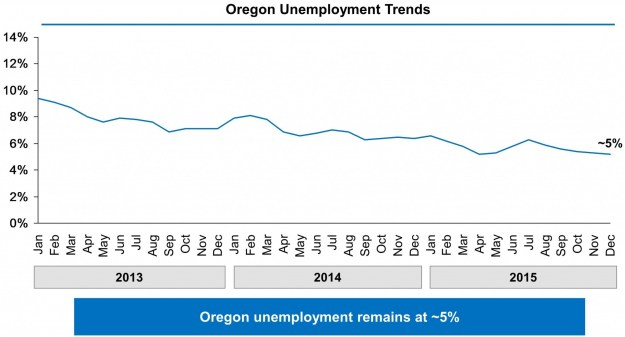 Chart shows Oregon's unemployment rate falling from just above 9% in January 2013 to approximately 5% in December 2015.