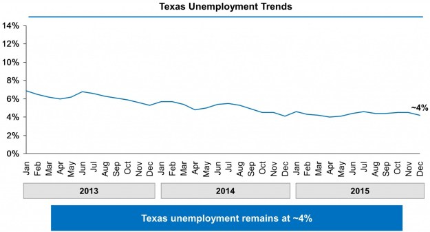 Chart showing Texas's unemployment rate falling from 7% in January 2013 to approximately 4% in December 2015.