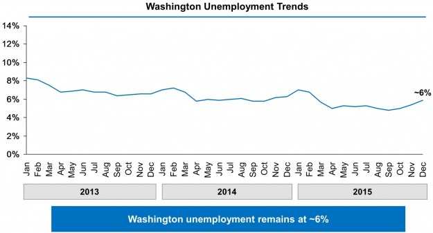 Chart showing Washington's unemployment rate falling from just above 8% in January 2013 to 5.9% in December 2015.