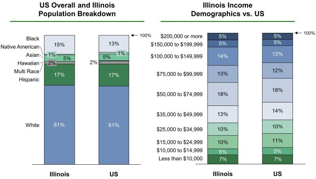 Population and income in the city of Chicago