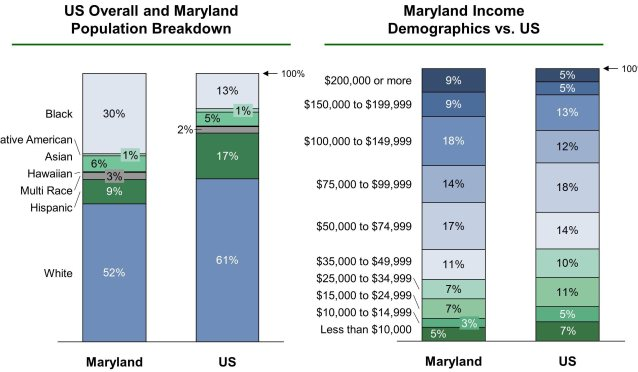 Population and income demographics in Baltimore