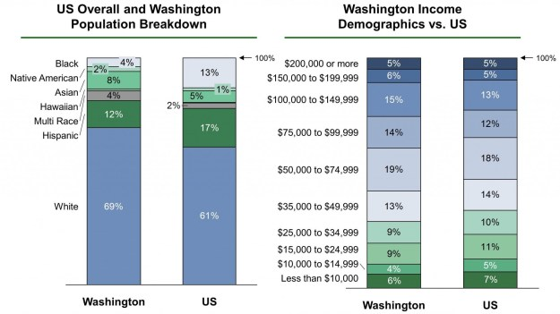 Washington EB-5 Regional Center Demographics VF