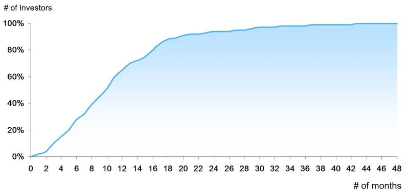 Slide 13 EB-5 Funding Analysis (V2)