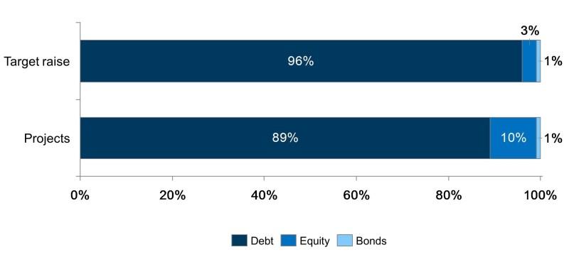Slide 8 Funding Model 2015 (V2)