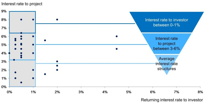 Slide 9 Debt Financing Structure – Interest Rates (V2)