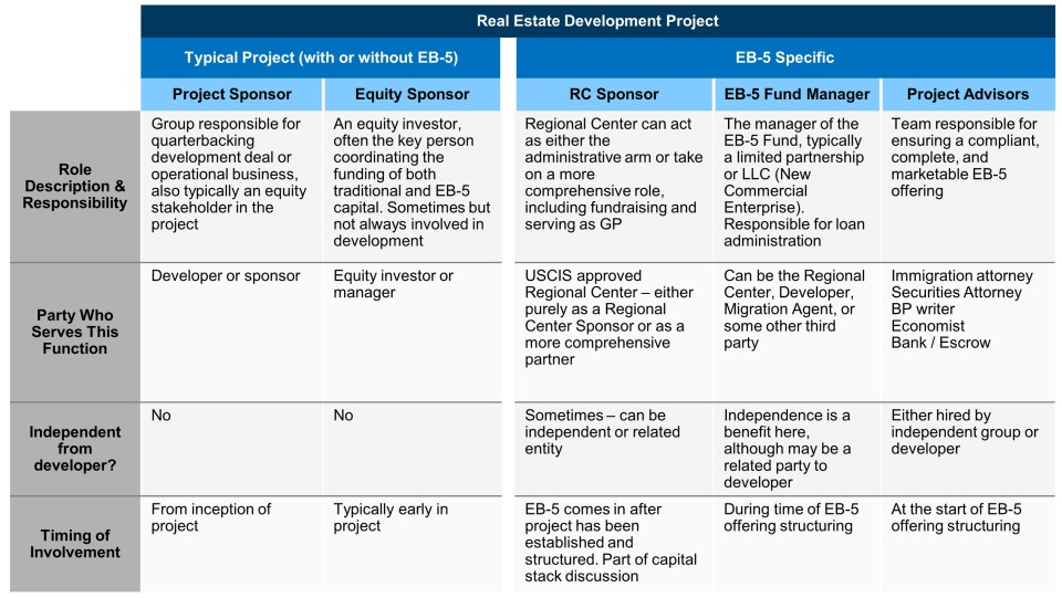 Chart showing who and what is an involved in a typical versus EB-5 specific real estate development project.
