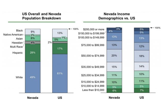 Population and income in Reno, Nevada