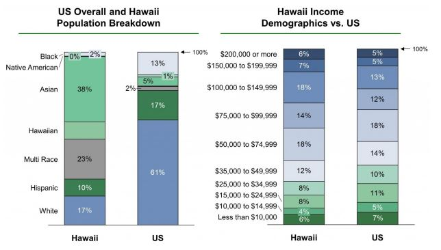 Population and income in the state of Hawaii