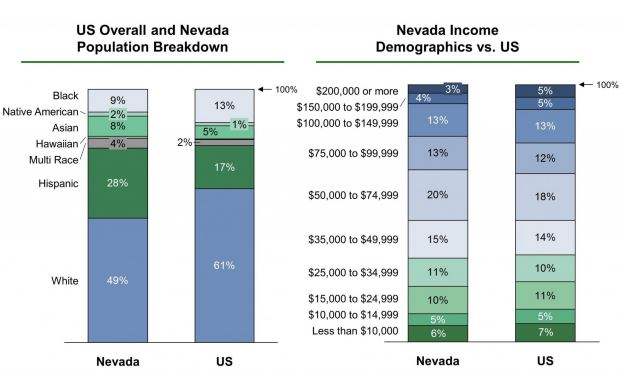 Population and income in the state of Nevada
