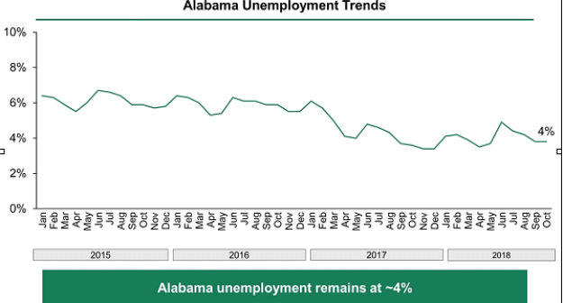 Chart showing Alabama's unemployment rate falling from 6.5% in January 2015 to 4.5% in October 2018.