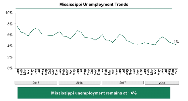 Chart showing Mississippi's unemployment rate falling from just below 8% in January 2015 to 4% in October 2018.