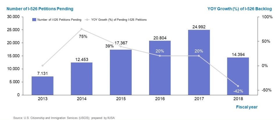 Graph shows the number of I-526 petitions pending and year over year growth rate of I-526 backlog from FY2013 to FY2018.