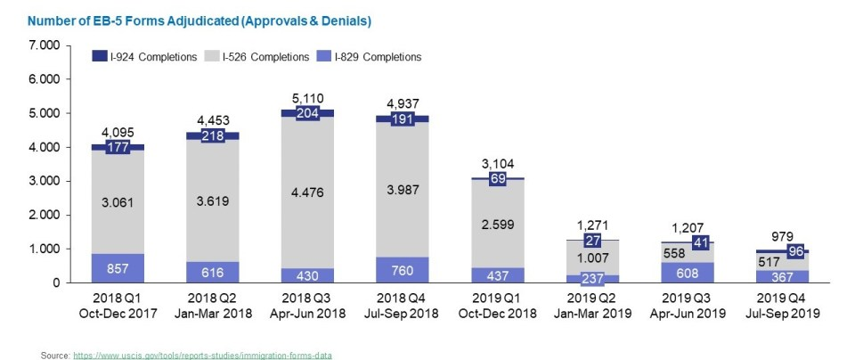 Bar graph shows the number of I-526, I-829 and I-924 forms approved or denied from 2018 Quarter 1 to 2019 Quarter 4.