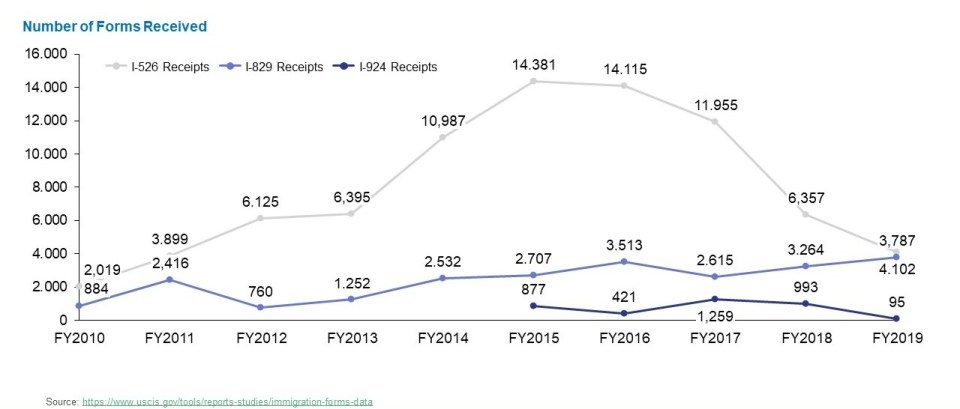 Line graph shows that from FY2010 to FY2019, I-526 petition receipts drop while I-829 petition receipts slowly rise.