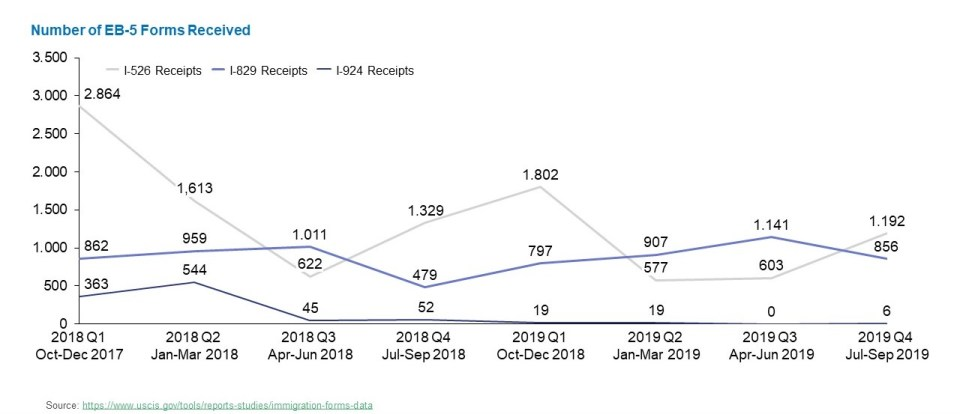 Line graph showing the number of I-526, I-829 and I-924 Forms received by USCIS from October 2017 to September 2019.