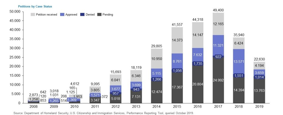 Graph showing I-526 Petitions by Case Status from 2008 to 2019 broken down into Received, Approved, Denied and Pending.