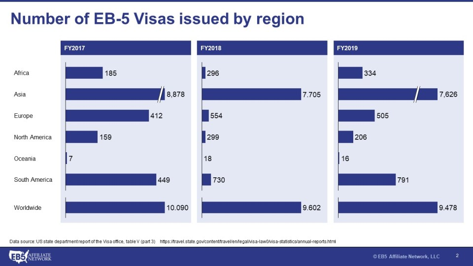 Table showing number of EB-5 Visas issued by multiple regions from Fiscal Year 2017 to Fiscal Year 2019.
