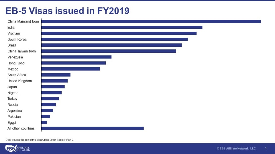 Chart showing number of EB-5 visas issued in Fiscal Year 2019 broken down by country.