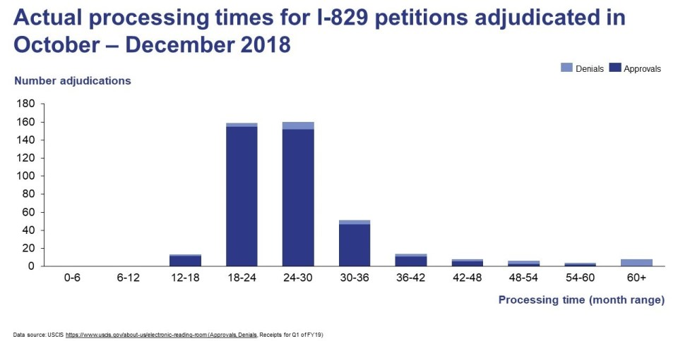 Graph of processing times for I-829 petitions adjudicated in October to December 2018 with most taking 18 to 30 months.