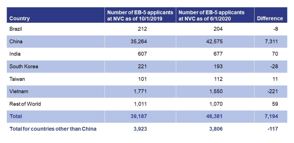 Table showing number of EB-5 applicants at NVC by country as of 10/1/19 and 6/1/20 and the difference between the two.